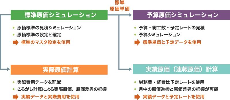 mcframeの4つの原価管理