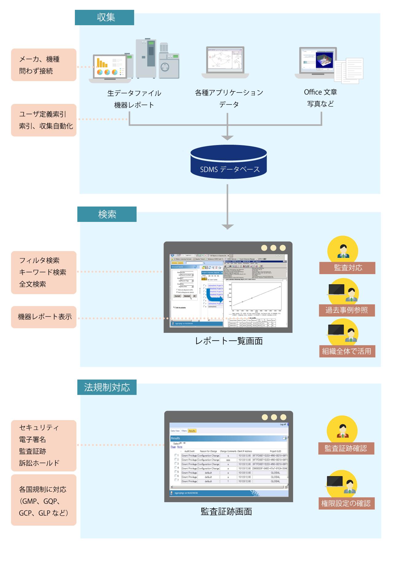 B-EN-Gが提供するデータインテグリティソリューション