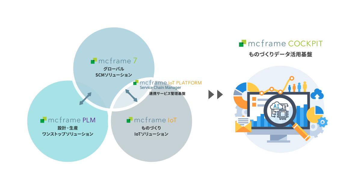 mcframe7 グローバルSCMソリューション mcframe PLM 設計・生産 ワンストップソリューション mcframe IoT ものづくり IoTソリューション mcframe IoT PLATFORM Service Chain Manager 連携サービス管理基盤 mcframe COCKPIT ものづくりデータ活用基盤