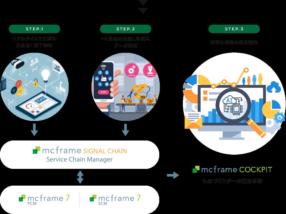 STEP.1 リアルタイムで正確な出来高・完了報告 リアルタイムで正確な出来高・完了報告 2021年期 STEP.2 4M情報を活用し多彩なデータ活用 mcframe SIGNAL CHAIN Service Chain Manager mcframe 7 PCM mcframe 7 SCM STEP.3 経営と現場の垂直統合 mcframe COCKPIT ものづくりデータ活用基盤